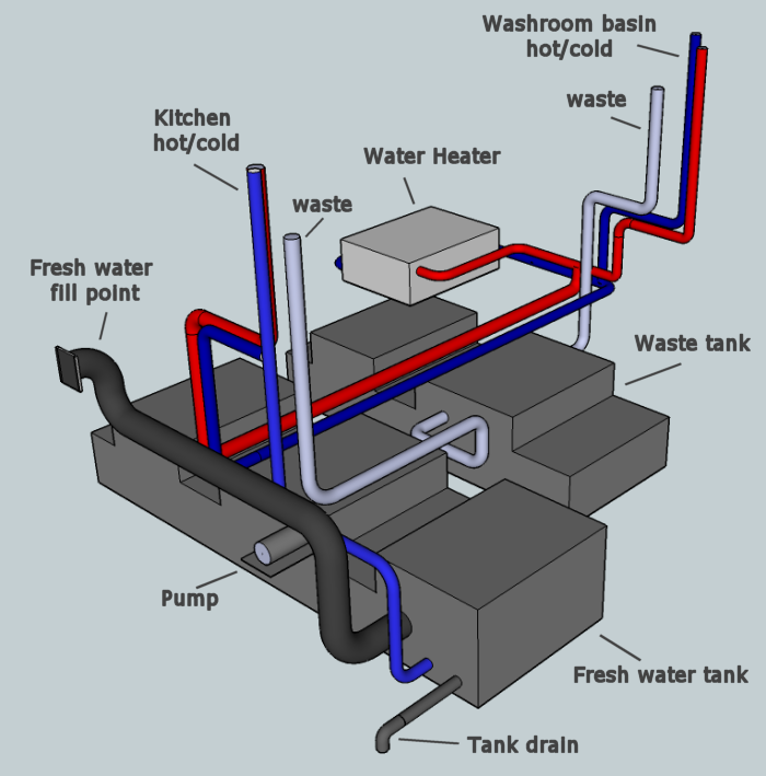 Rv Fresh Water System Diagram Circuit Connection Diagram